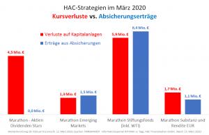 HAC Strategien im März 2020 - Kursverluste vs. Absicherungserträge