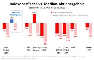 Indexoberfläche vs. Median-Aktienergebnis