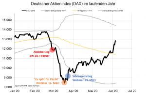 Deutscher Aktienindex (DAX) im laufenden Jahr
