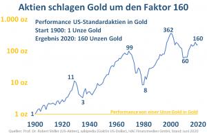 Wertentwicklung von US-Standardaktien in Gold statt in US-Dollar. Startniveau im Jahr 1900 bei 1 Unze Gold, Endstand im Juni 2020 bei 160 Unzen Gold.