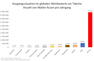 Ausgangssituation im globalen Wettbewerb um Talente