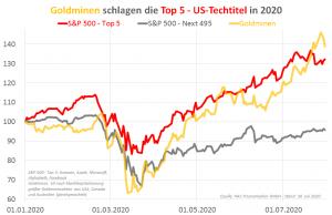 Goldminen schlagen die Top 5 - US-Techtitel in 2020