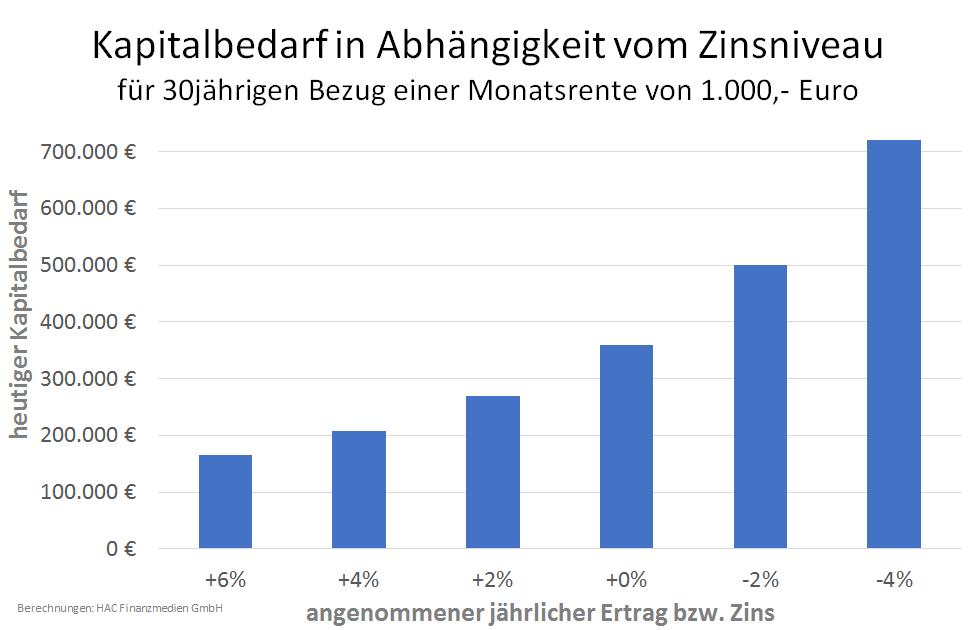 Kapitalbedarf in Abhängigkeit vom Zinsniveau